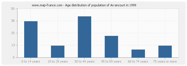 Age distribution of population of Arrancourt in 1999