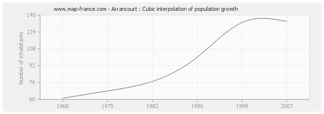 Arrancourt : Cubic interpolation of population growth