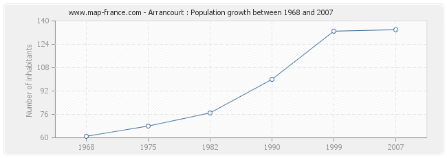 Population Arrancourt