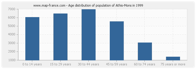 Age distribution of population of Athis-Mons in 1999