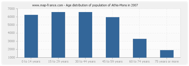 Age distribution of population of Athis-Mons in 2007