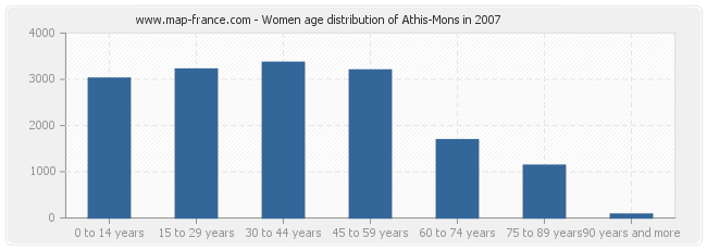 Women age distribution of Athis-Mons in 2007