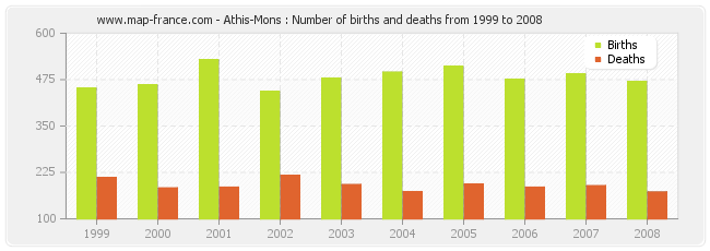 Athis-Mons : Number of births and deaths from 1999 to 2008
