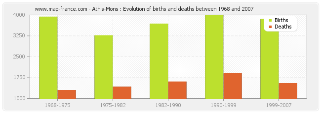 Athis-Mons : Evolution of births and deaths between 1968 and 2007