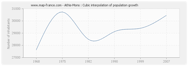 Athis-Mons : Cubic interpolation of population growth