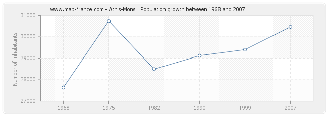 Population Athis-Mons