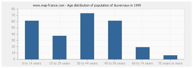 Age distribution of population of Auvernaux in 1999