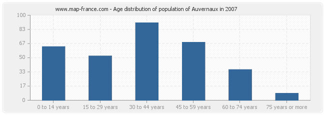 Age distribution of population of Auvernaux in 2007