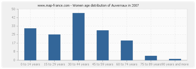 Women age distribution of Auvernaux in 2007