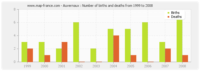Auvernaux : Number of births and deaths from 1999 to 2008