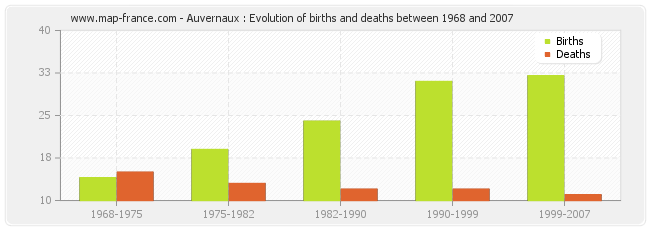 Auvernaux : Evolution of births and deaths between 1968 and 2007