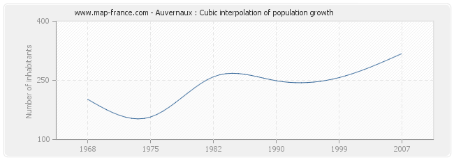 Auvernaux : Cubic interpolation of population growth