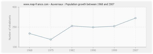 Population Auvernaux