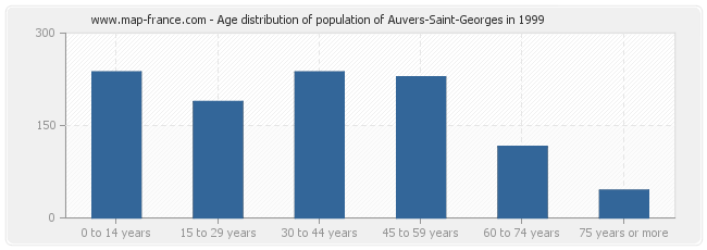 Age distribution of population of Auvers-Saint-Georges in 1999