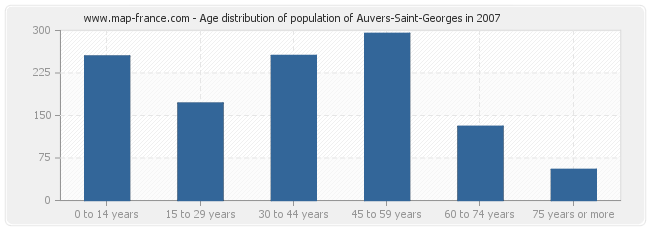 Age distribution of population of Auvers-Saint-Georges in 2007