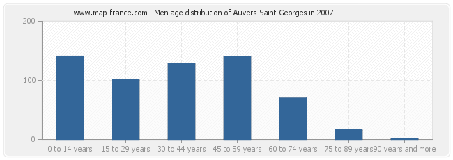 Men age distribution of Auvers-Saint-Georges in 2007