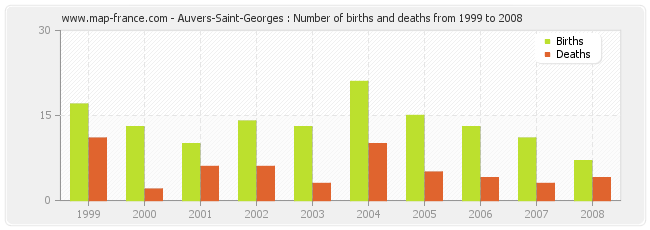 Auvers-Saint-Georges : Number of births and deaths from 1999 to 2008