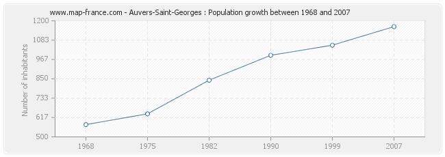 Population Auvers-Saint-Georges