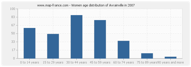 Women age distribution of Avrainville in 2007