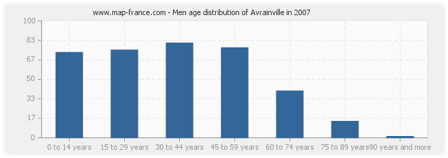 Men age distribution of Avrainville in 2007