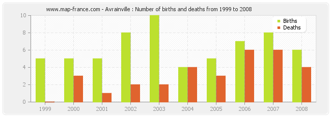 Avrainville : Number of births and deaths from 1999 to 2008
