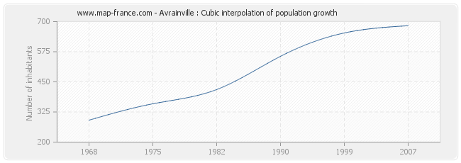 Avrainville : Cubic interpolation of population growth
