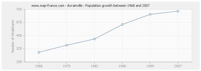 Population Avrainville