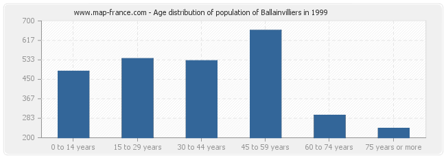 Age distribution of population of Ballainvilliers in 1999