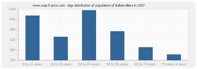 Age distribution of population of Ballainvilliers in 2007