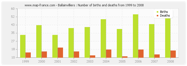 Ballainvilliers : Number of births and deaths from 1999 to 2008