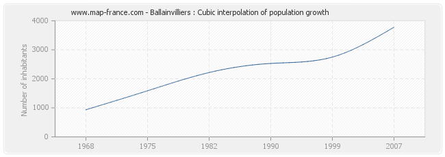 Ballainvilliers : Cubic interpolation of population growth