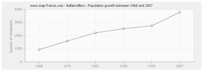 Population Ballainvilliers