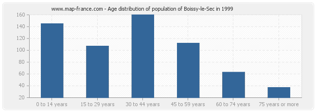 Age distribution of population of Boissy-le-Sec in 1999