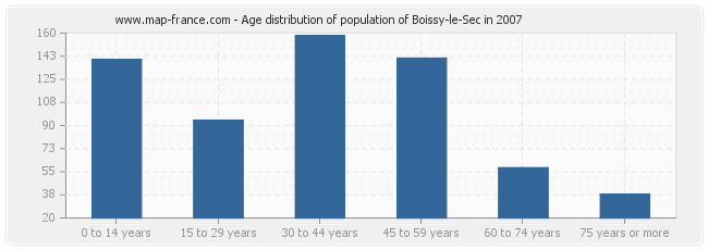 Age distribution of population of Boissy-le-Sec in 2007