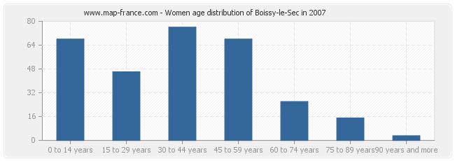 Women age distribution of Boissy-le-Sec in 2007