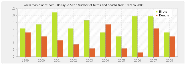 Boissy-le-Sec : Number of births and deaths from 1999 to 2008