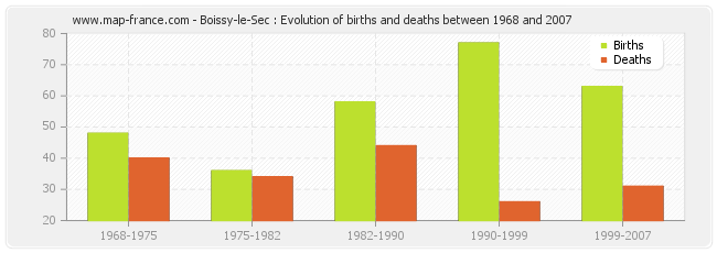 Boissy-le-Sec : Evolution of births and deaths between 1968 and 2007