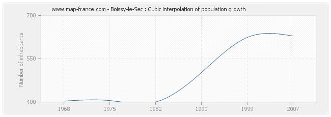 Boissy-le-Sec : Cubic interpolation of population growth