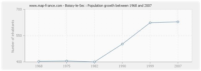 Population Boissy-le-Sec