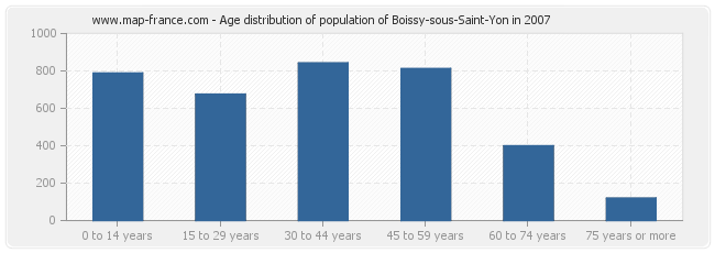 Age distribution of population of Boissy-sous-Saint-Yon in 2007