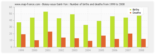 Boissy-sous-Saint-Yon : Number of births and deaths from 1999 to 2008