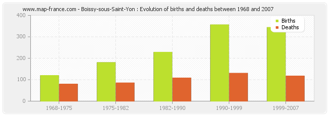 Boissy-sous-Saint-Yon : Evolution of births and deaths between 1968 and 2007