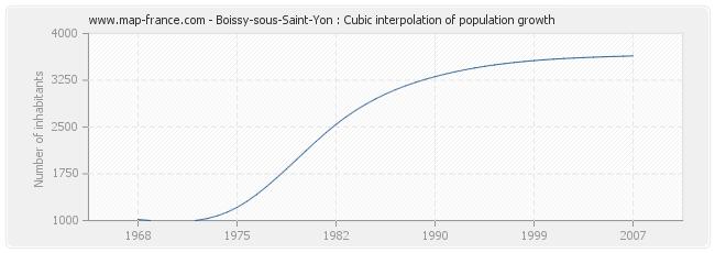 Boissy-sous-Saint-Yon : Cubic interpolation of population growth