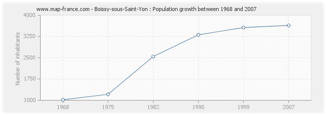 Population Boissy-sous-Saint-Yon