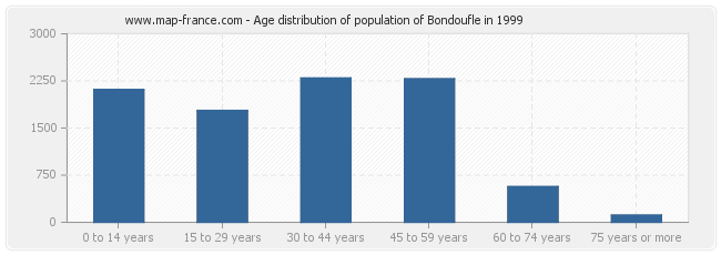 Age distribution of population of Bondoufle in 1999