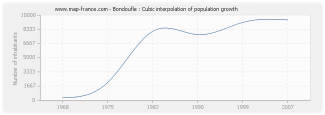 Bondoufle : Cubic interpolation of population growth