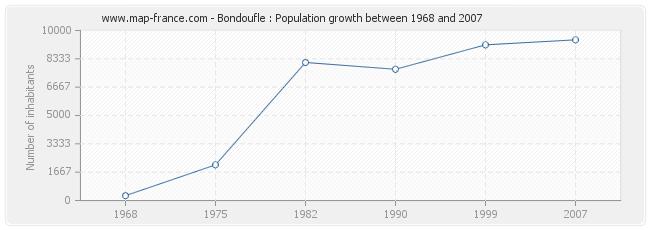 Population Bondoufle