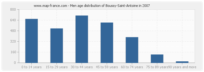 Men age distribution of Boussy-Saint-Antoine in 2007
