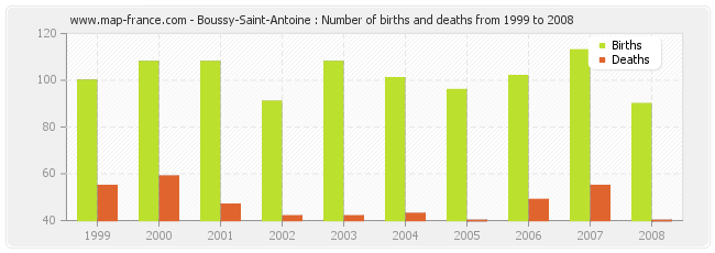 Boussy-Saint-Antoine : Number of births and deaths from 1999 to 2008