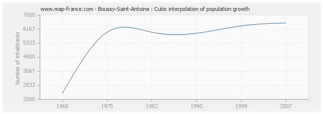 Boussy-Saint-Antoine : Cubic interpolation of population growth